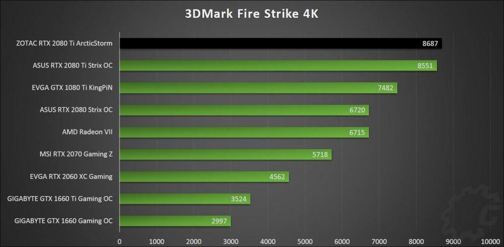 Résultats des benchmarks avec la Zotac RTX 2080 Ti ArcticStorm