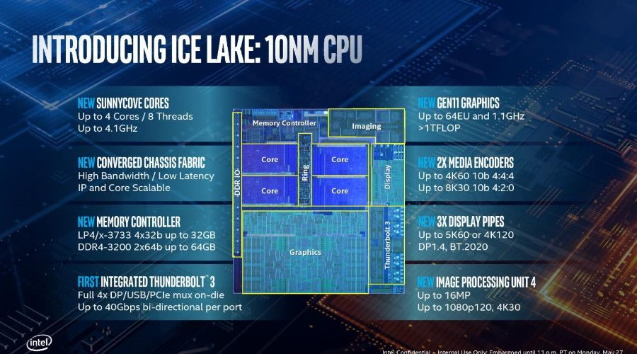 Intel CPU 10nm