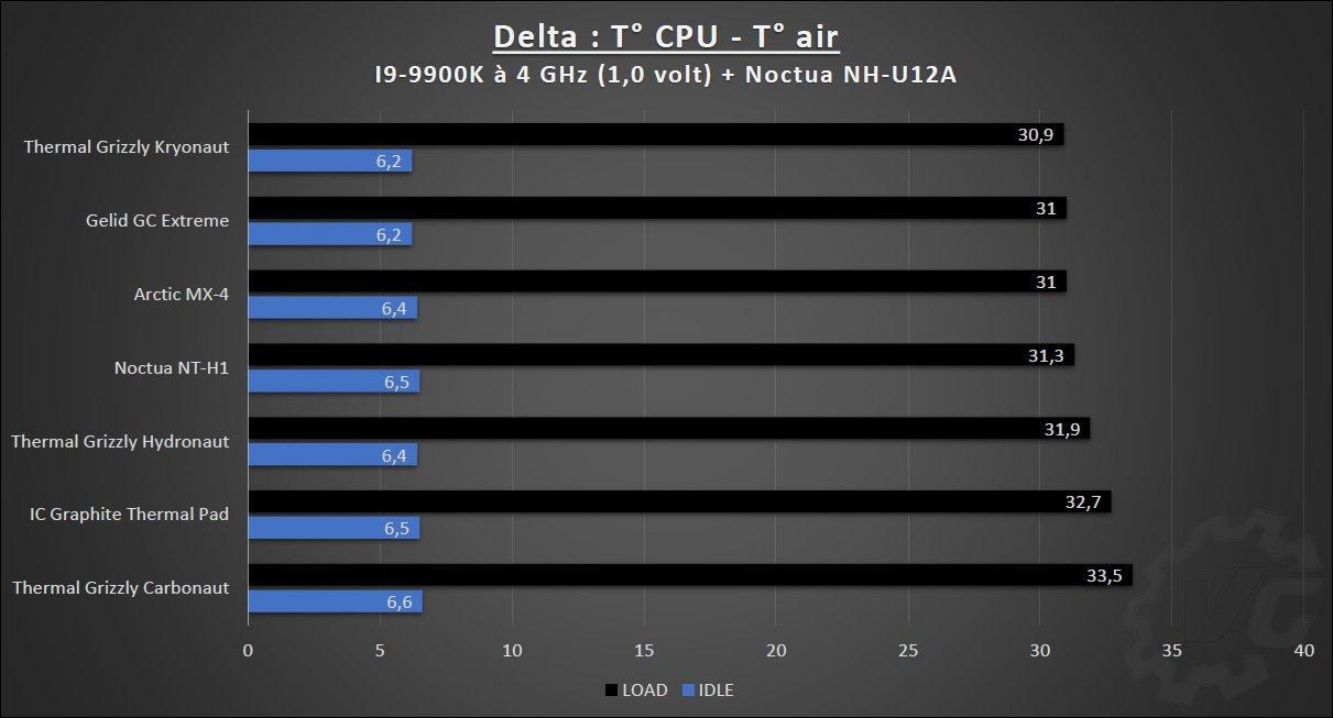 Tableau des résultats du comparatifs des pâtes thermiques