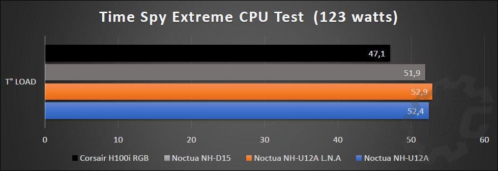 Tableau des résultats NH-U12A, NH-D15 et Corsair H100i