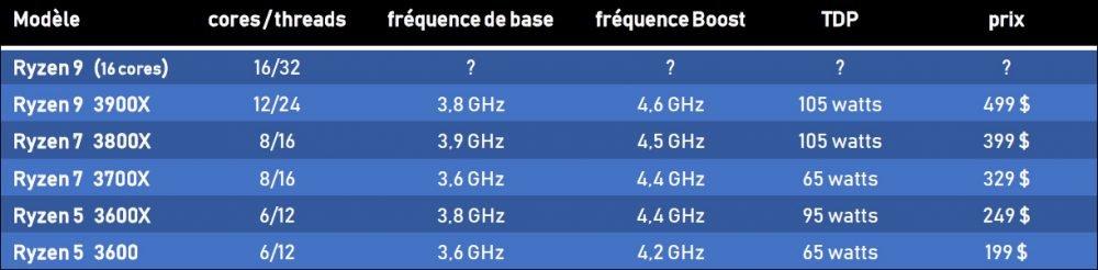 Tableau récaptitulatif des processeurs Ryzen 3