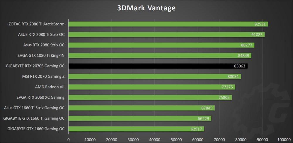Benchmark 3DMark avec la Gigabyte RTX 2070 Super Gaming OC