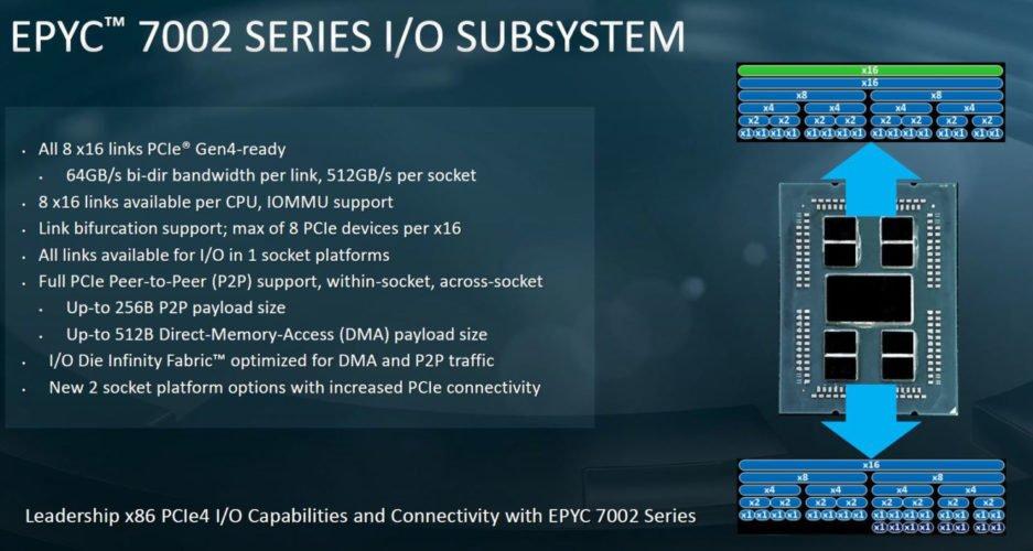 Les nouveaux processeurs PRO en ZEN 2 de AMD