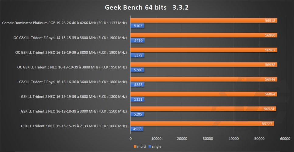 Résultats des benchmarks du kit GSKILL Trident Z NEO