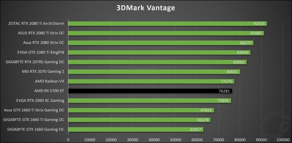 Benchmarks synthéttiques avec la RX 5700 XT