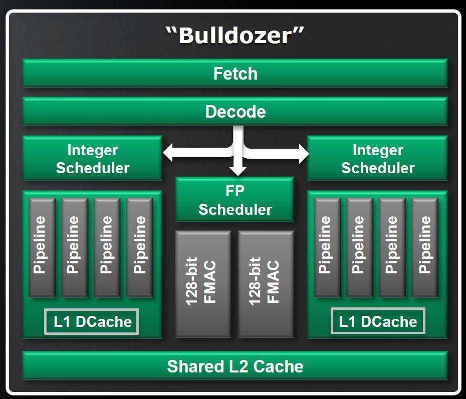 diagramme d'un bloc de processeur AMD FX