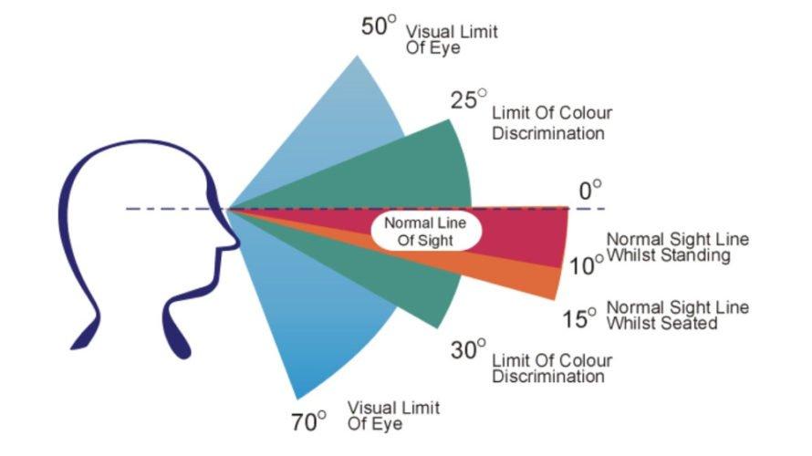 champs-de-vision-humain-lifestytle-vonguru