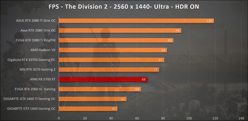 La RX 5700 XT sous The Division 2