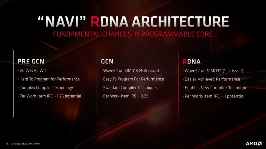 La nouvelle architecture Navi