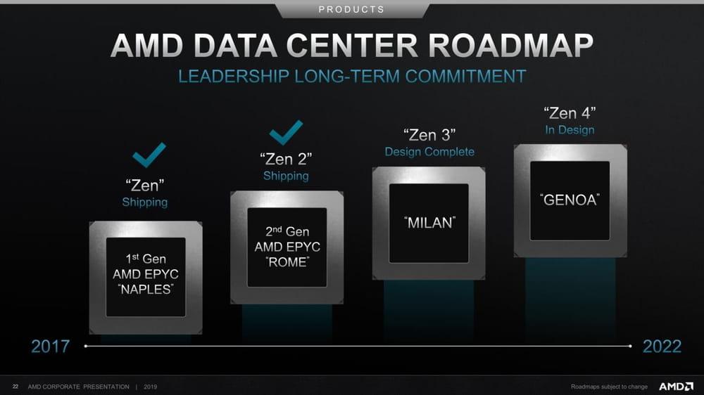 AMD EPYC Milan roadmap