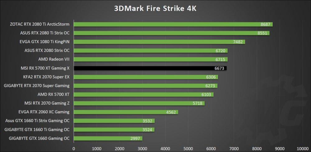Fire Strike avec la MSI RX 5700 XT Gaming X