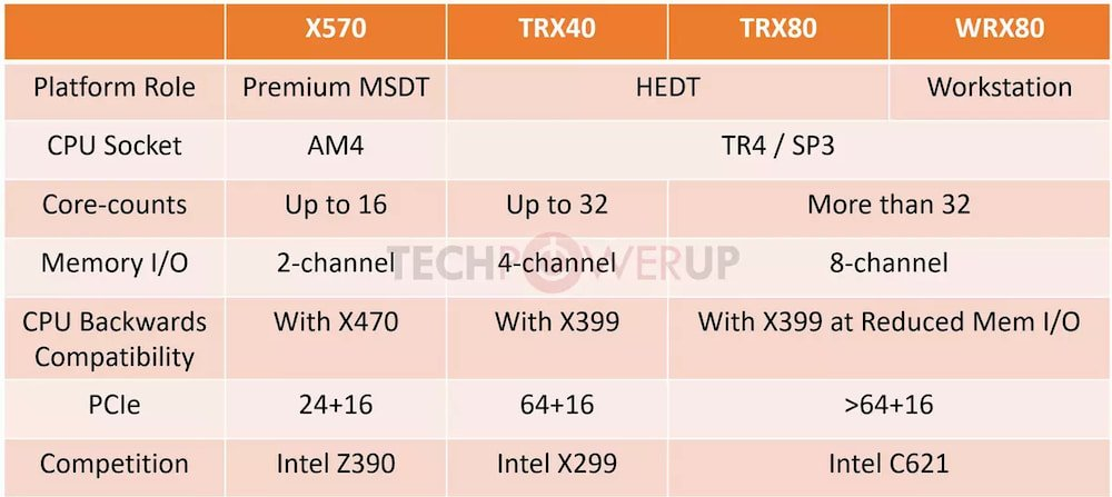 AMD Threadripper 3000 chipsets