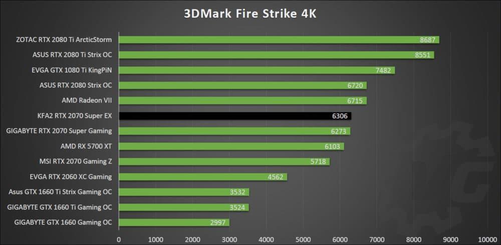 Benchmark 3D avec la KFA2 RTX 2070 Super EX