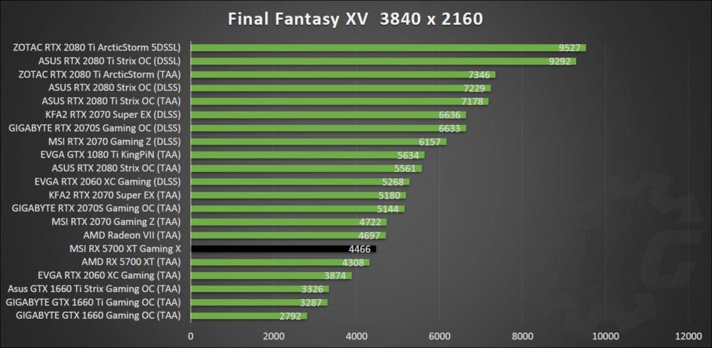 Final Fantasy avec la MSI RX 5700 XT Gaming X