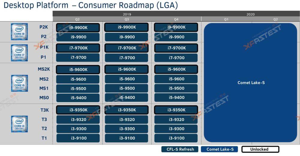 Processeur Intel 9th Gen