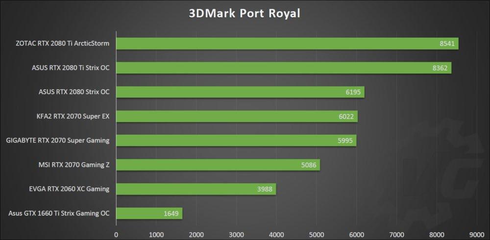 Port Royal avec la MSI RX 5700 XT Gaming X