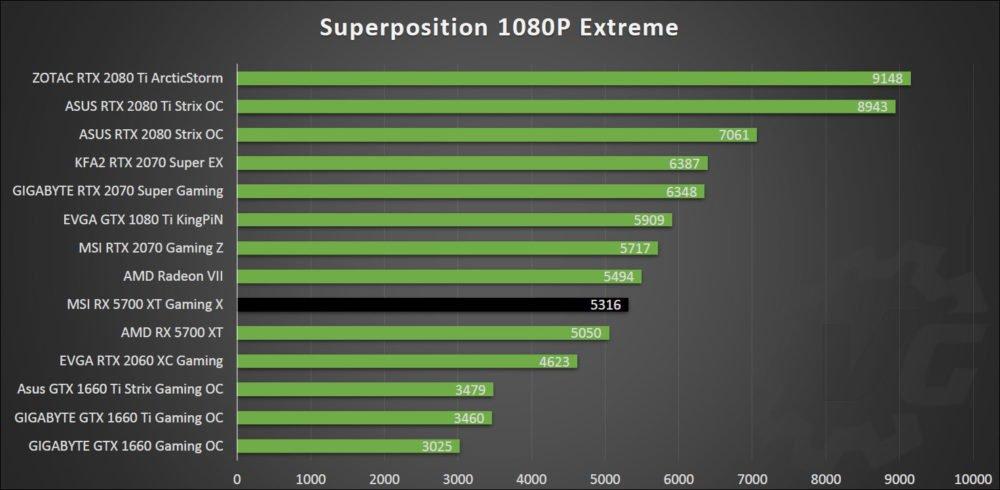 Superposition avec la MSI RX 5700 XT Gaming X