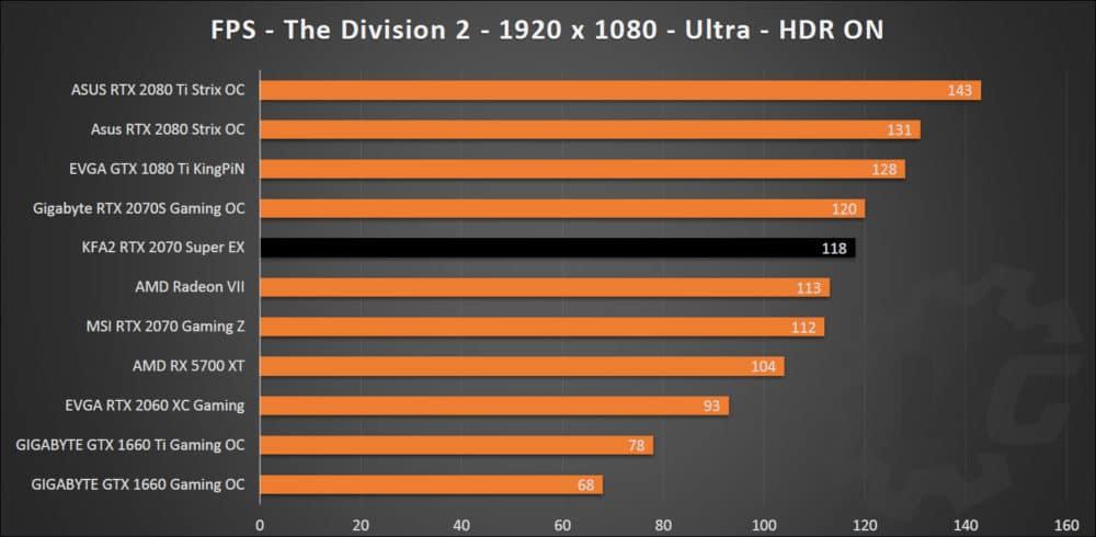 The Division 2 avec la KFA2 RTX 2070 Super EX