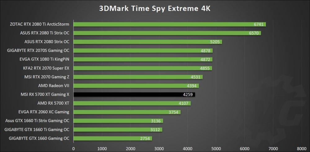 Time Spy avec la MSI RX 5700 XT Gaming X