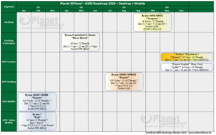 Roadmap AMD APU Zen 2