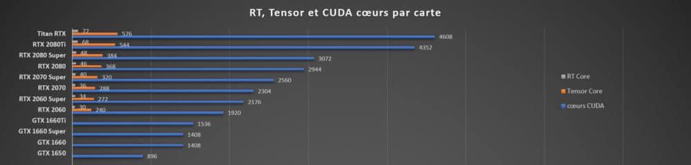 Liste des GPU Nvidia Turing avec leur nombres de cœurs respectifs
