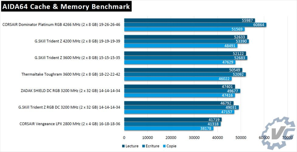 Benchmark Thermaltake ToughRam 3600 C18