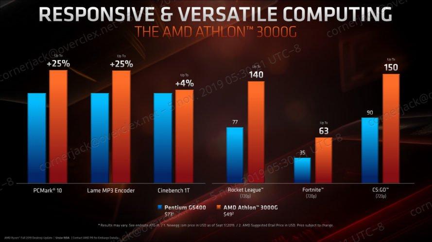 Le processeur AMD Athlon 3000G avec ses deux coeurs