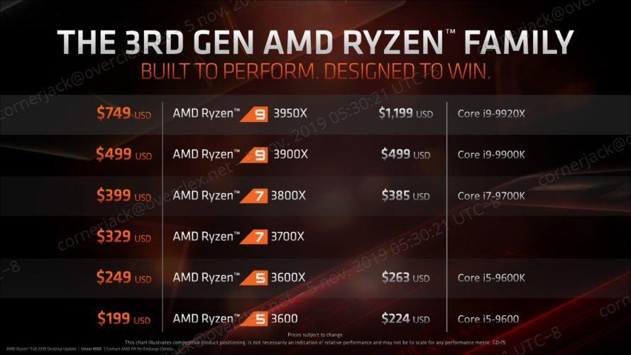 Le Ryzen 3950X de troisième génération