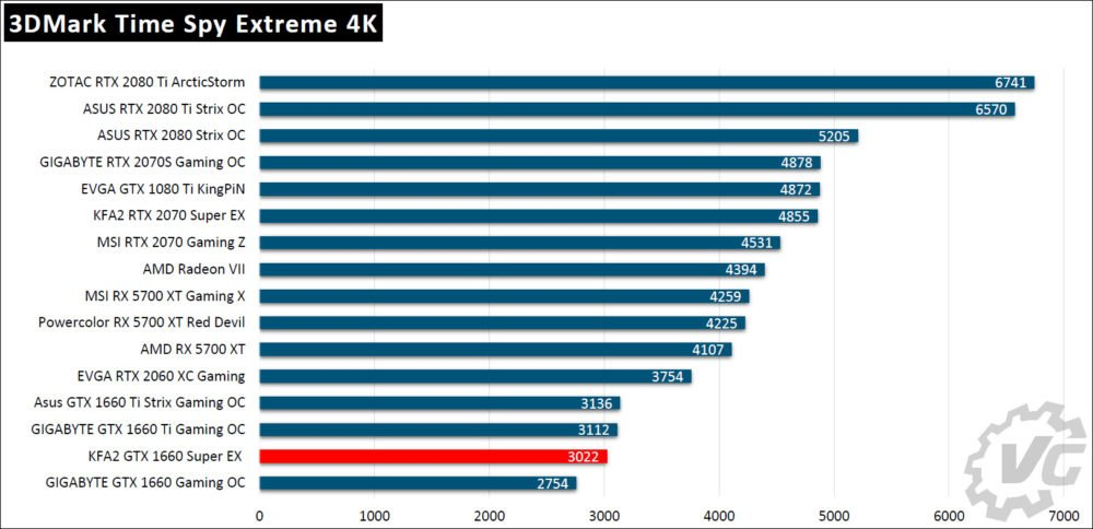 Tableau des benchmarks KFA2 GTX 1660 Super EX