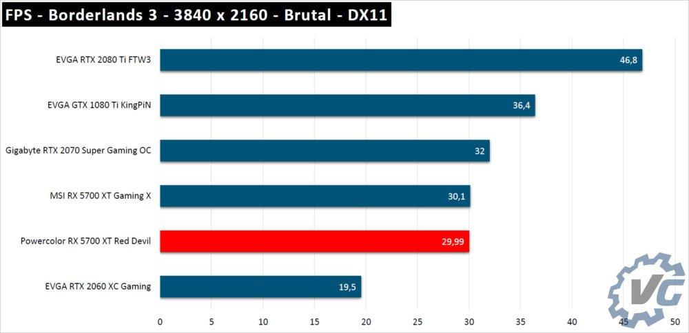 Borderlands 3 avec la RX 5700 XT Red Devil de Powercolor