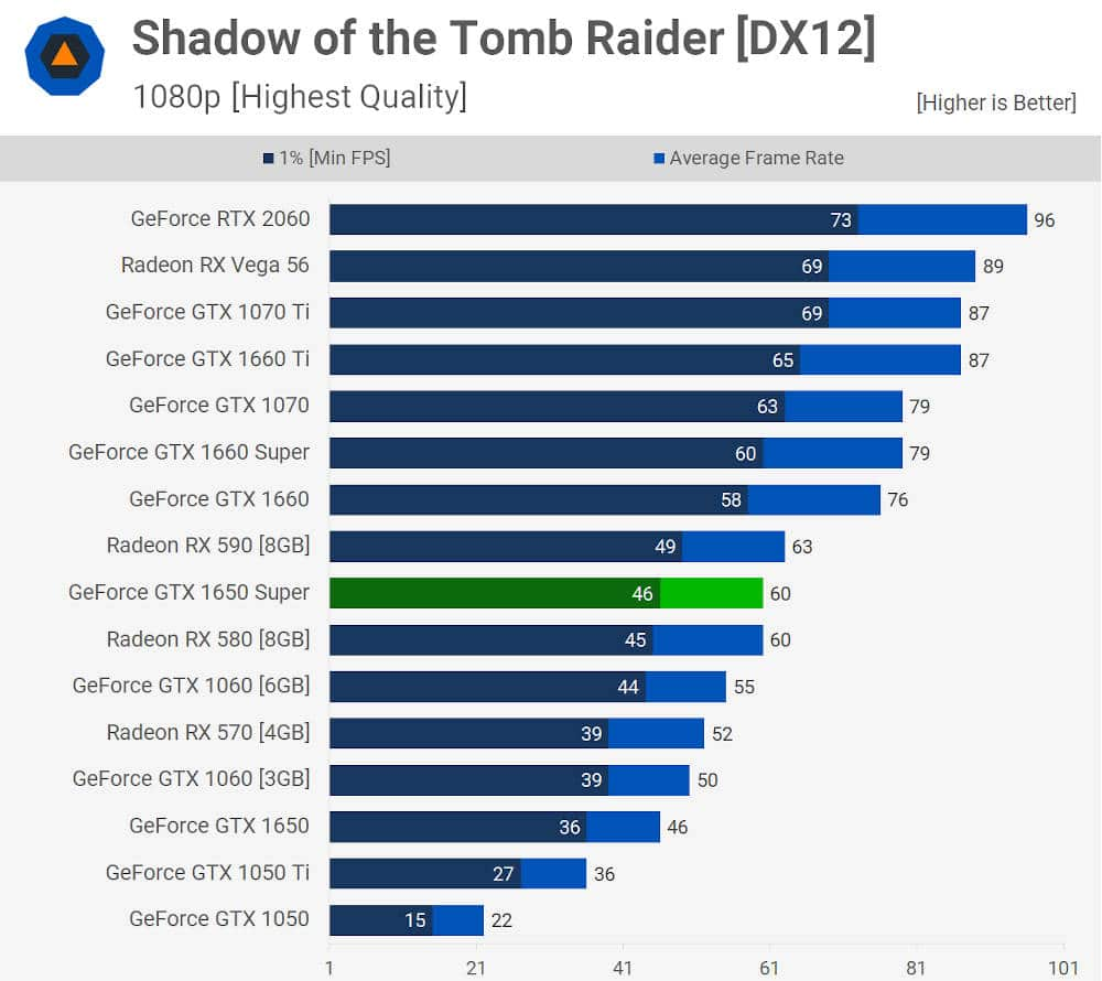 benchmark de la GTX 1650 Super sur Shadow of the Tomb Raider