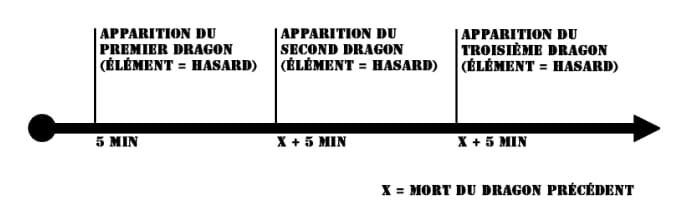 pré-saison-10 dragons dans la partie league of legends jeux vidéo vonguru