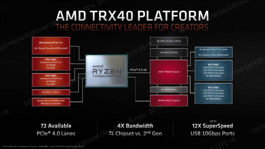 Les AMD Threadripper 3960X et 3970X sur le TRX40