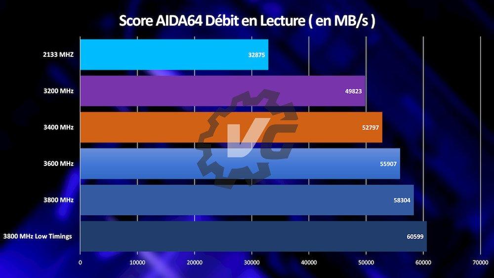 Patriot Viper Steel AIDA64 Débit Lecture Ryzen