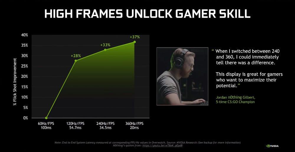 Nvidia met en avant une amélioration des performances des joueurs Esport grâce au 360 Hz