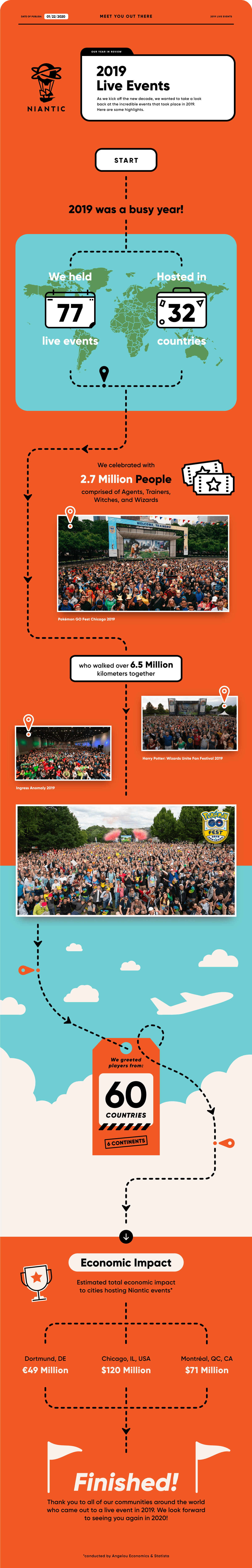 infographie niantic events 2020