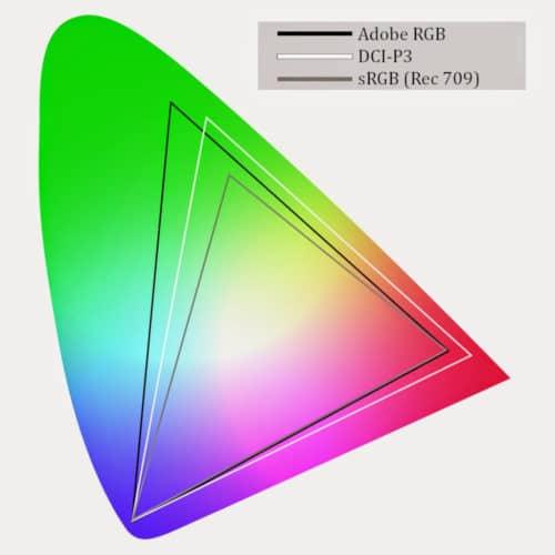 trois des espaces colorimétriques les plus utilisés : Adboe RGB, DCI-P3 et sRGB