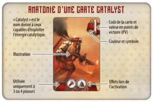 Anatomie d'une carte Catalyst