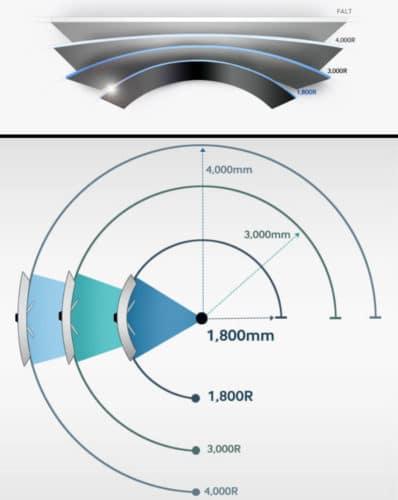 illustration de la courbure d'un écran en fonction de sa valeur R