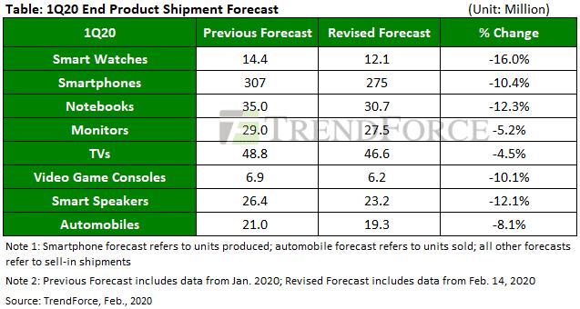Prévisions production Q1 2020 TrendForce