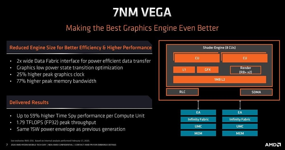 7nm Vega Laptop AMD