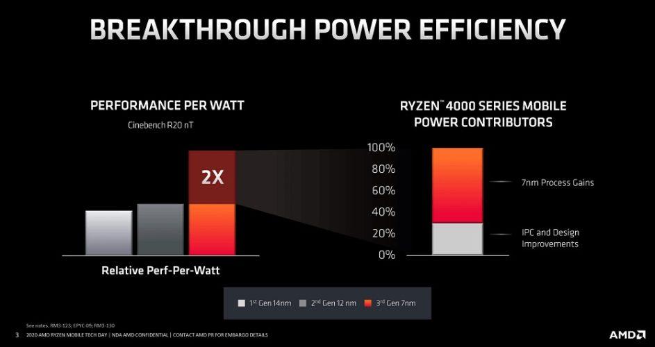 Efficacité énergétique Zen 2 Mobile