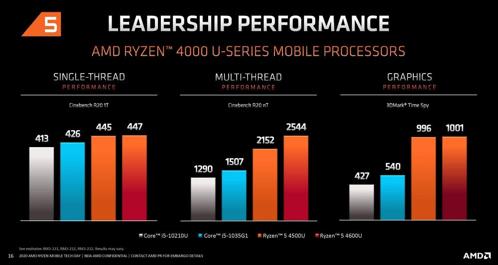 Bench Ryzen 5 4000 mobile