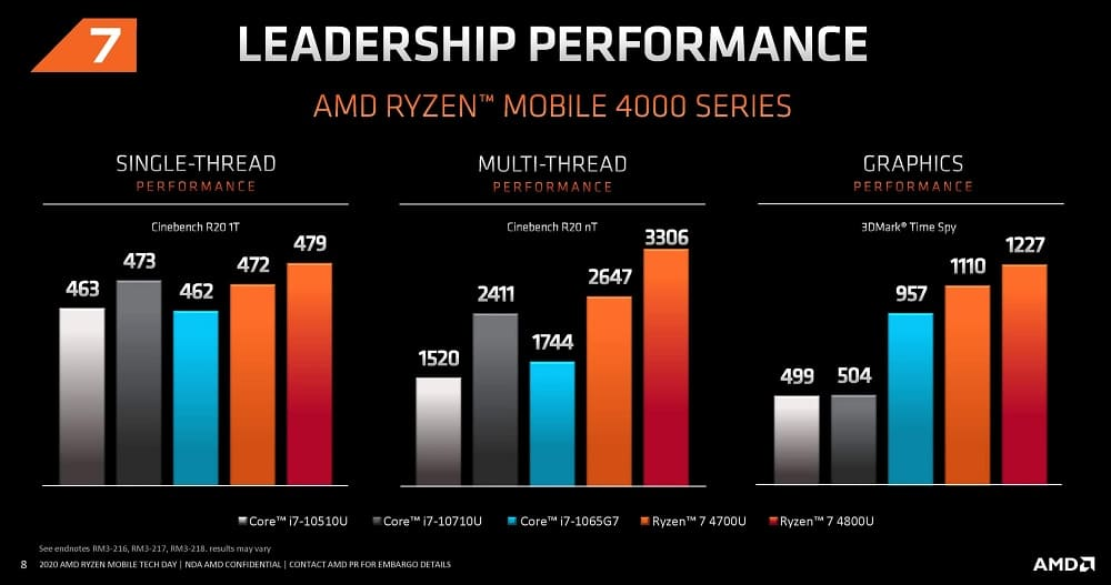 Bench Ryzen 7 4000 mobile