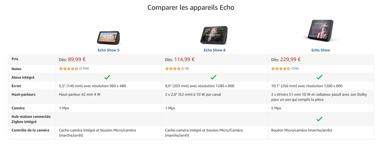 Echo Show 8 comparatif