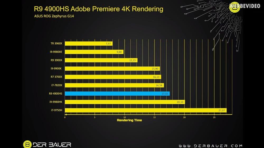 Le Ryzen 9 4900HS bas l'Intel i9 9980HK sur Adobe Premiere