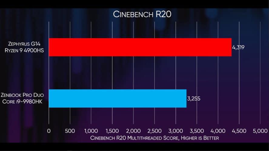 Le Ryzen 9 4900HS écrase l'intel 9980HK sur cinebench R20