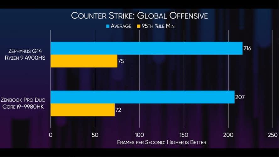 Ryzen 9 4900HS vs Intel 9980HK sur CS GO