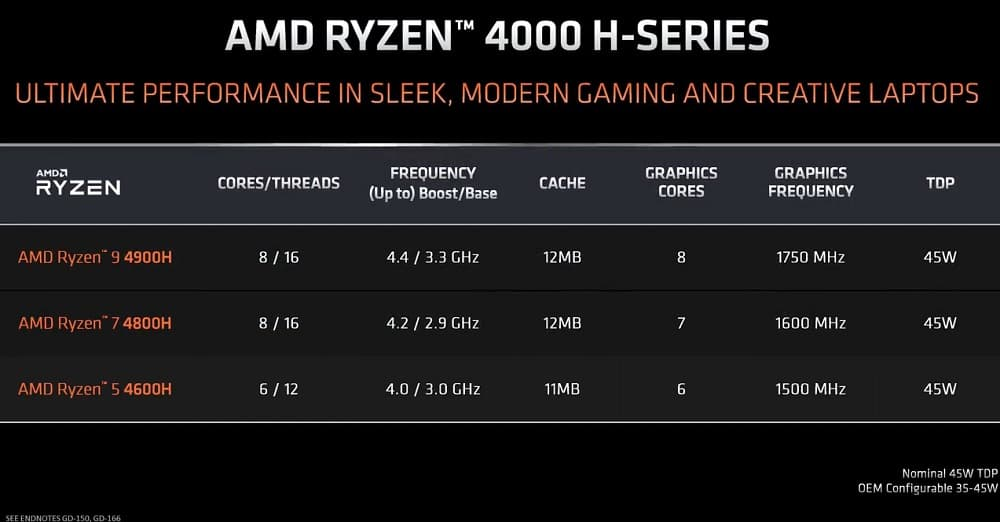 Ryzen 4000 Mobile H-Series
