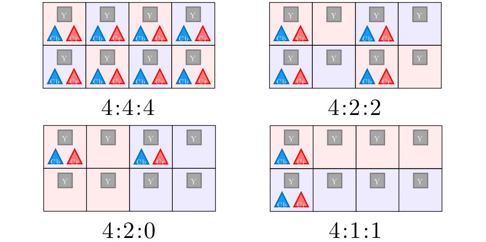 illustration du sous-échantillonnage de la chrominance